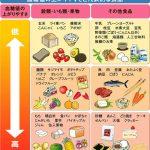血糖値を下げる食品一覧をみてみる
